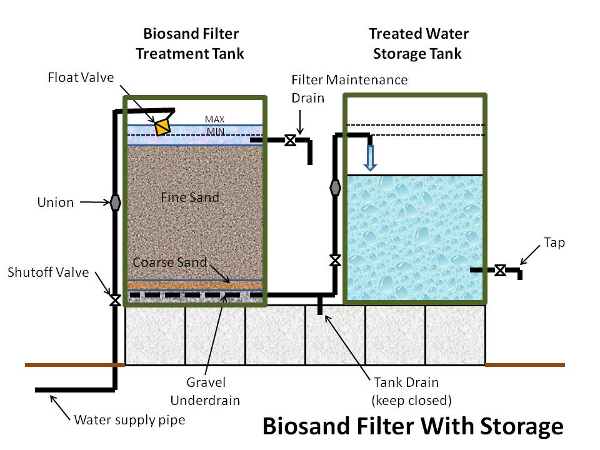 Biosand Filter with Storage