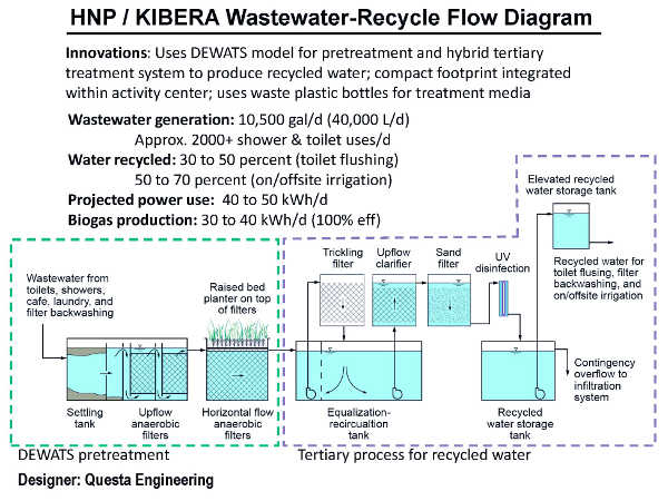 HNP/Kibera Wastewater-Recycle Flow Diagram